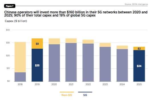 覆盖珠峰后,5G建设还有哪些坎?