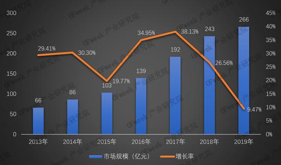 2019年激光切割设备市场规模及竞争格局分析!