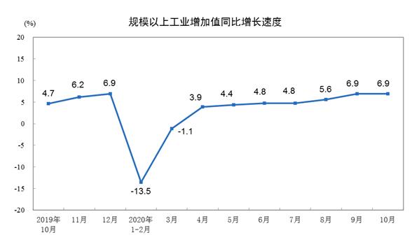 10月全国规模以上工业增加值同比增长6.9%