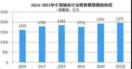 最新!中国轴承市场规模及行业发展状况分析